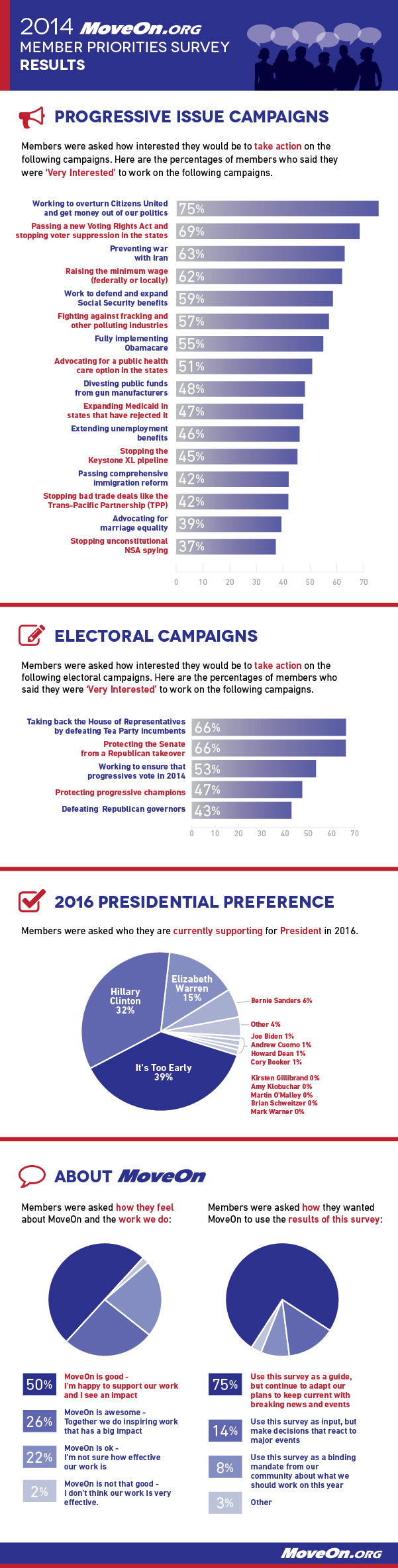 MoveOn Member Survey results