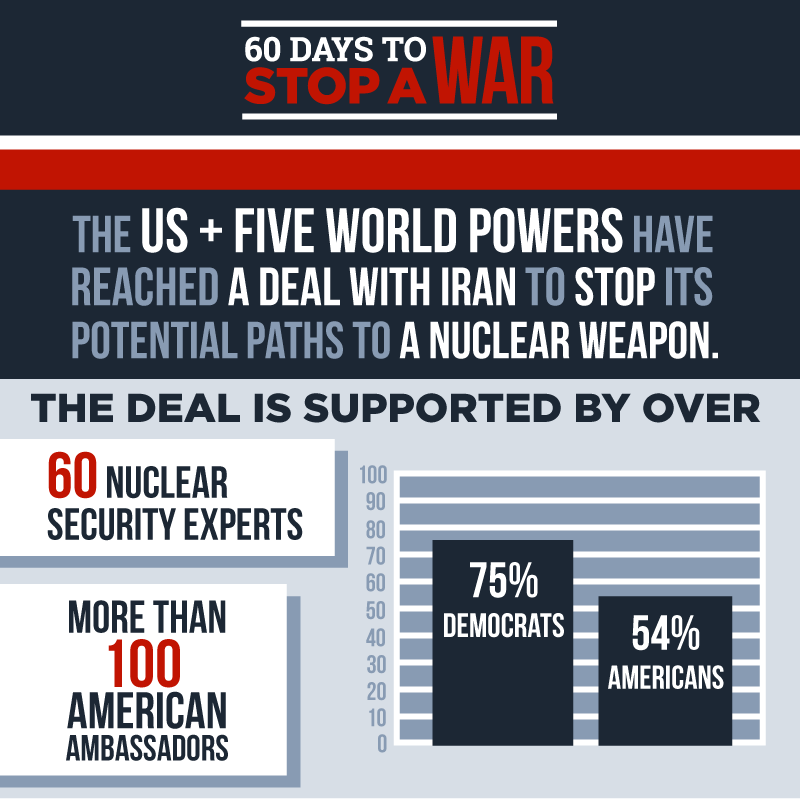 The U.S. + Five world powers have reached a deal with Iran to stop its potential path to a nuclear weapon. The deal   is supported by over 60 nuclear security experts, more than 100 American ambassadors, 75% of Democrats, and 54% of all Americans.